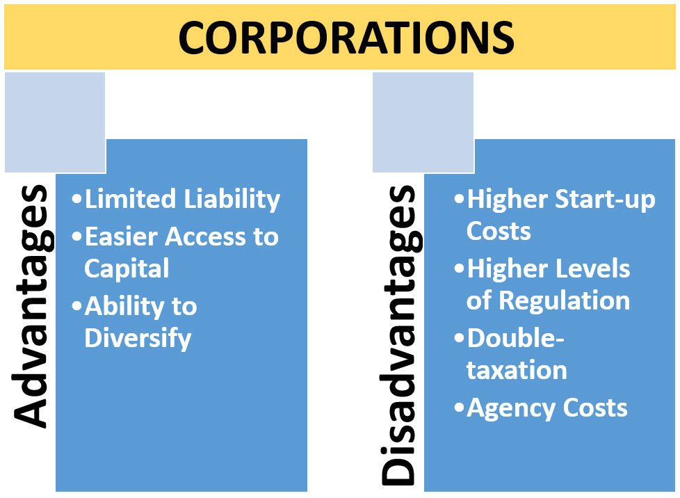 Advantages and Disadvantages of Corporations