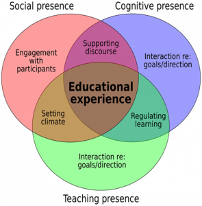 Elements of an educational experience (adapted from Garrison, Anderson, & Archer, 2010)