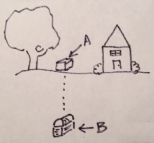 An image of a tree and house with a box label A. Underground is a box label B.