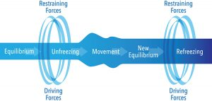 unfreezing, change, refreezing, equilibrium, driving forces, restraining forces