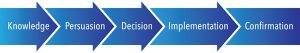 five steps, innovation, decision