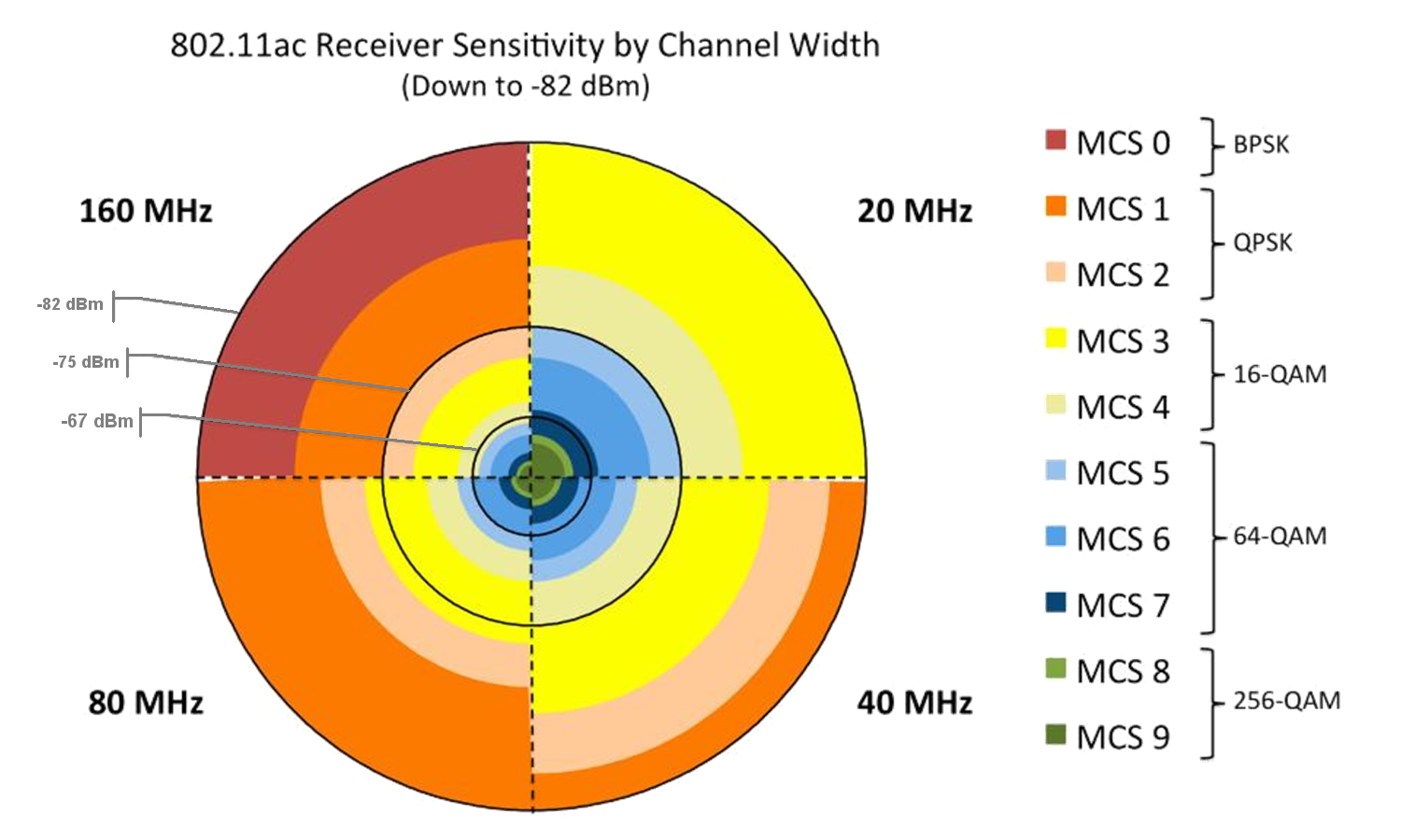 802.11ac Receiver Sensitivity