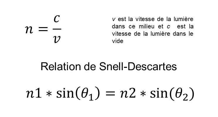 Formule Réfraction