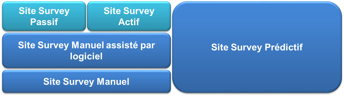 Type de Site Survey