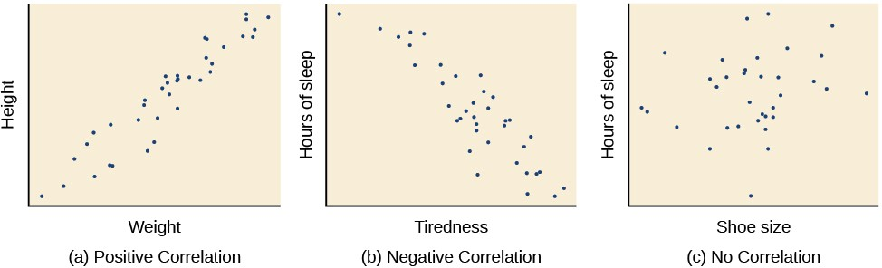 """Three scatterplots are shown. Scatterplot (a) is labeled """"positive correlation"""" and shows scattered dots forming a rough line from the bottom left to the top right; the x-axis is labeled """"weight"""" and the y-axis is labeled """"height."""" Scatterplot (b) is labeled """"negative correlation"""" and shows scattered dots forming a rough line from the top left to the bottom right; the x-axis is labeled """"tiredness"""" and the y-axis is labeled """"hours of sleep."""" Scatterplot (c) is labeled """"no correlation"""" and shows scattered dots having no pattern; the x-axis is labeled """"shoe size"""" and the y-axis is labeled """"hours of sleep."""""""