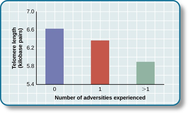 A bar graph shows the relationship between chronic stressors and the percentage of people who developed colds after receiving the cold virus. About 50% of people with chronic stressors for at least one month developed a cold compared to about 35% without chronic stressors. About 52% of people with chronic stressors for at least three months developed a cold compared to about 35% without chronic stressors. About 51% of people with chronic stressors for at least six months developed a cold compared to about 35% without chronic stressors.