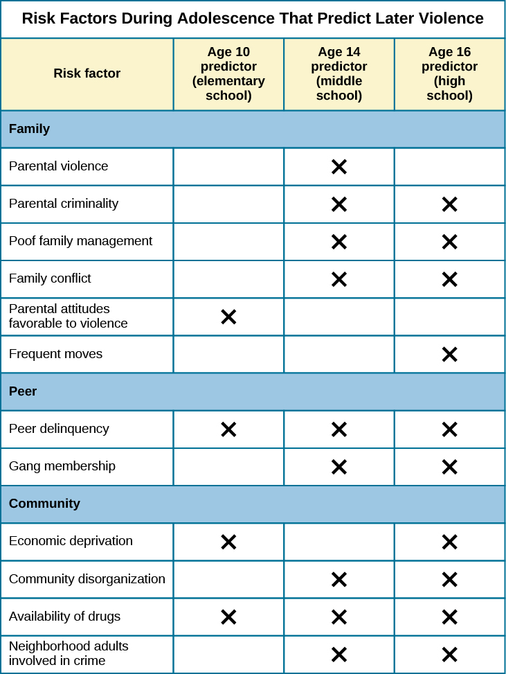 """A table is titled """"risk factors during adolescence that predict later violence."""" Risk factors are matched to age groups of """"age 10 predictor (elementary school),"""" """"age 14 predictor (middle school),"""" and """"age 16 predictor (high school)."""" In the """"family"""" category, """"parental violence"""" is marked for age 14, """"parent criminality"""" for ages 14 and 16, """"poor family management"""" for ages 14 and 16, """"family conflict"""" for ages 14 and 16, """"parental attitudes favorable to violence"""" for age 10, and """"residential mobility"""" for age 16. In the """"peer"""" category, """"peer delinquency"""" is marked for ages 10, 14, and 16; """"gang membership"""" is marked for ages 14 and 16. In the """"community"""" category, """"economic deprivation"""" is marked for ages 10 and 16, """"community disorganization"""" is marked for ages 14 and 16, """"availability of drugs"""" is marked for ages 10, 14, and 16, and """"neighborhood adults involved in crime"""" is marked for ages 14 and 16."""