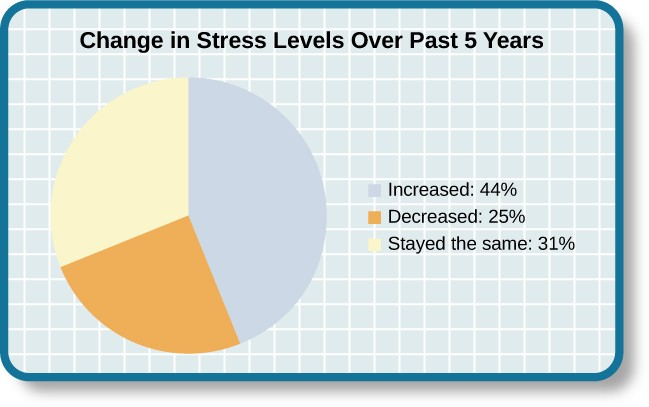 """A pie chart is labeled """"Change in Stress Levels Over Past 5 Years"""" and split into three sections. The largest section is labeled """"Increased"""" and accounts for 44% of the pie chart. The second largest section is labeled """"Stayed the same"""" and accounts for 31% of the pie chart. The smallest section is labeled """"Decreased"""" and accounts for 25% of the pie chart."""