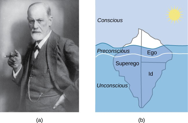 """(a)A photograph shows Freud holding a cigar. (b) The mind's conscious and unconscious states are illustrated as an iceberg floating in water. Beneath the water's surface in the """"unconscious"""" area are the id, ego, and superego. The area just below the water's surface is labeled """"preconscious."""" The area above the water's surface is labeled """"conscious."""