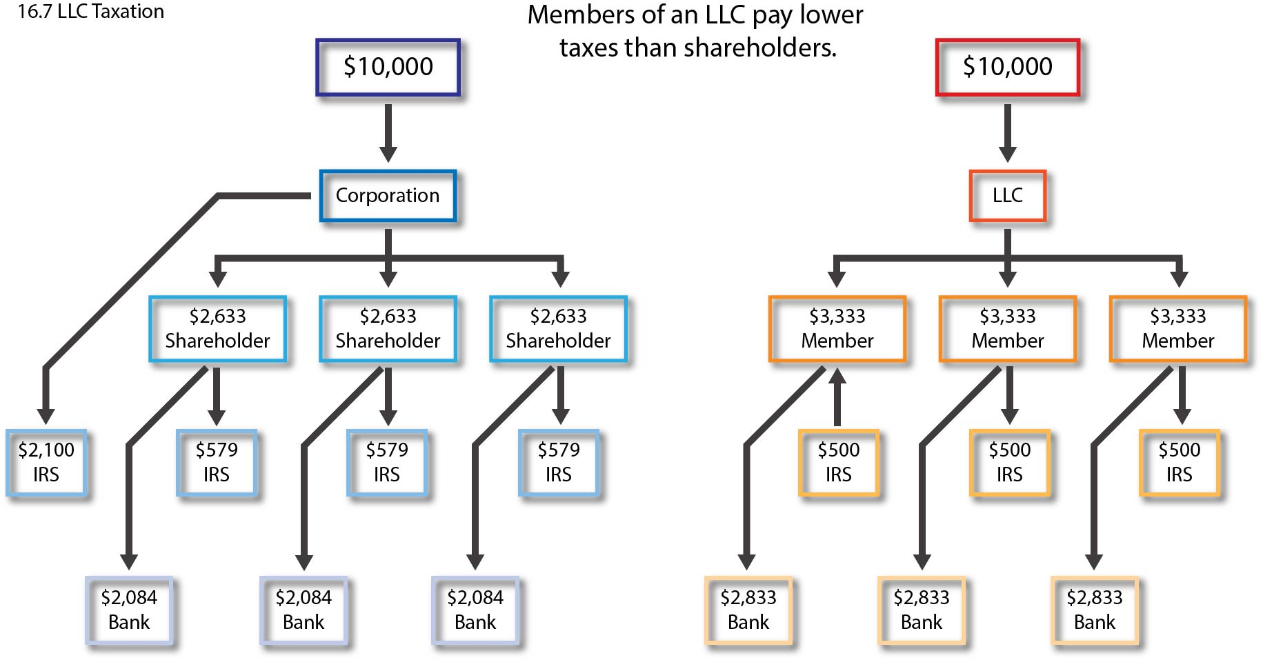 Graphic showing members of an LLC pay lower taxes than corporate shareholders