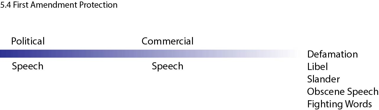 Graph Showing Spectrum of First Amendment Protection of Speech