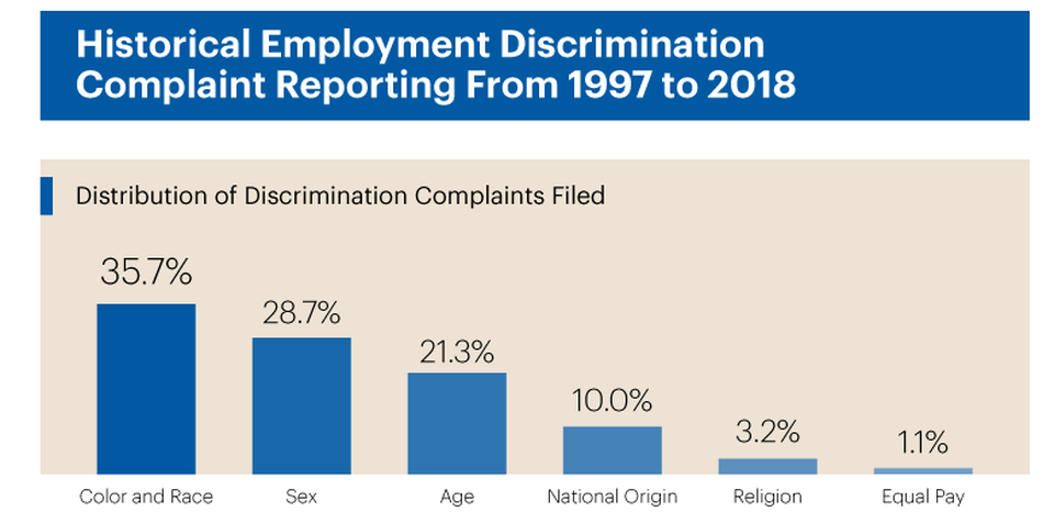 Chart Showing Rates of Discrimination Claims Filed with