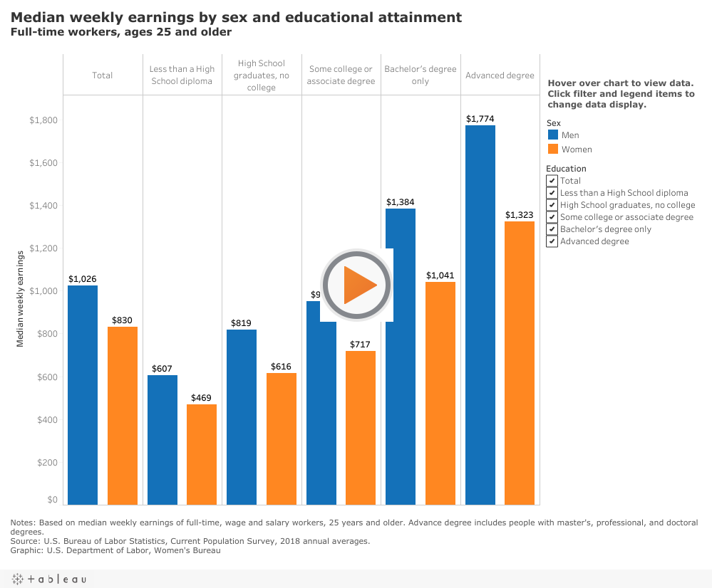 Graph showing median weekly earnings by gender and education level