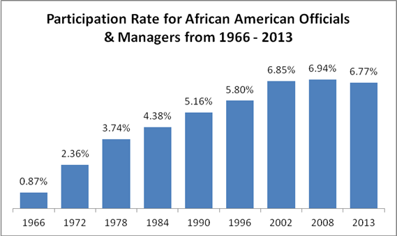 Graph showing participation rate for African American Managers