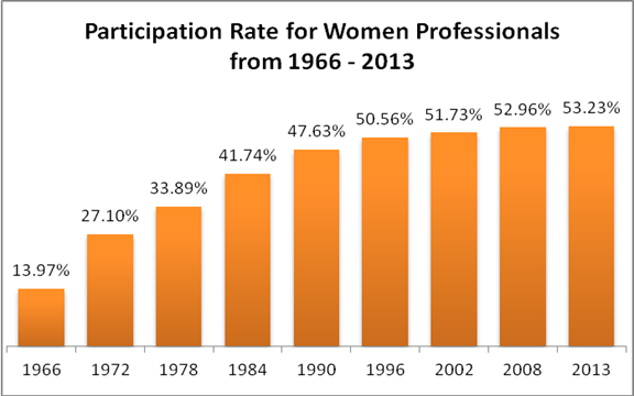 Chart Showing Participation Rate of Women Professionals from 1966 to 2013