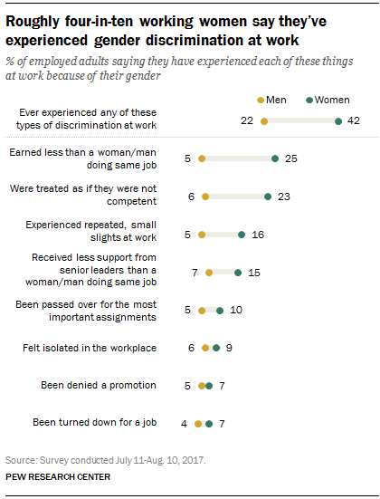 Graphic showing types of gender discrimination reported by women in 2017