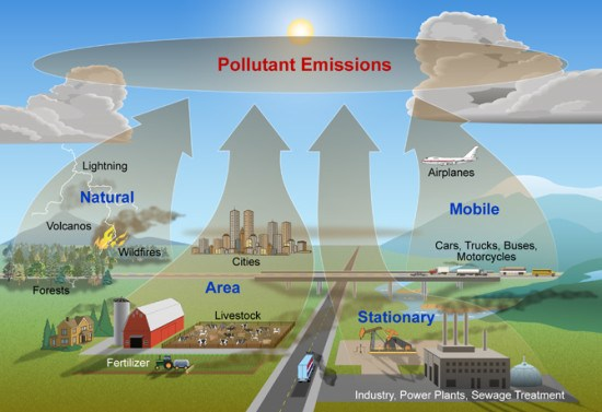 Graphic showing common sources of air pollution