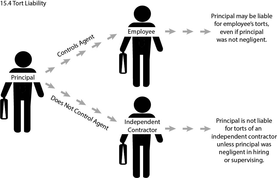Graphic Showing Principal's Tort Liability