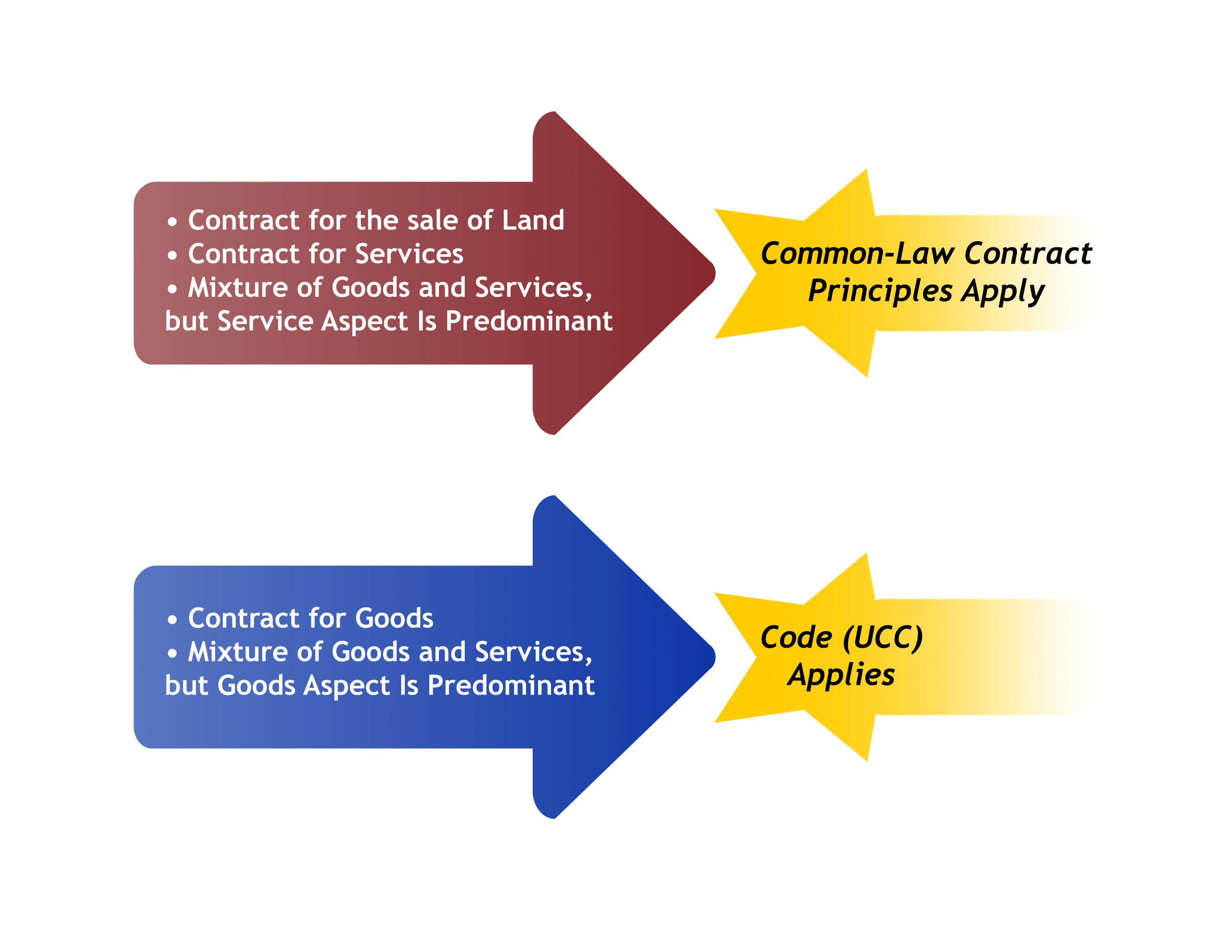 Graph showing when the UCC versus common law applies to a contract