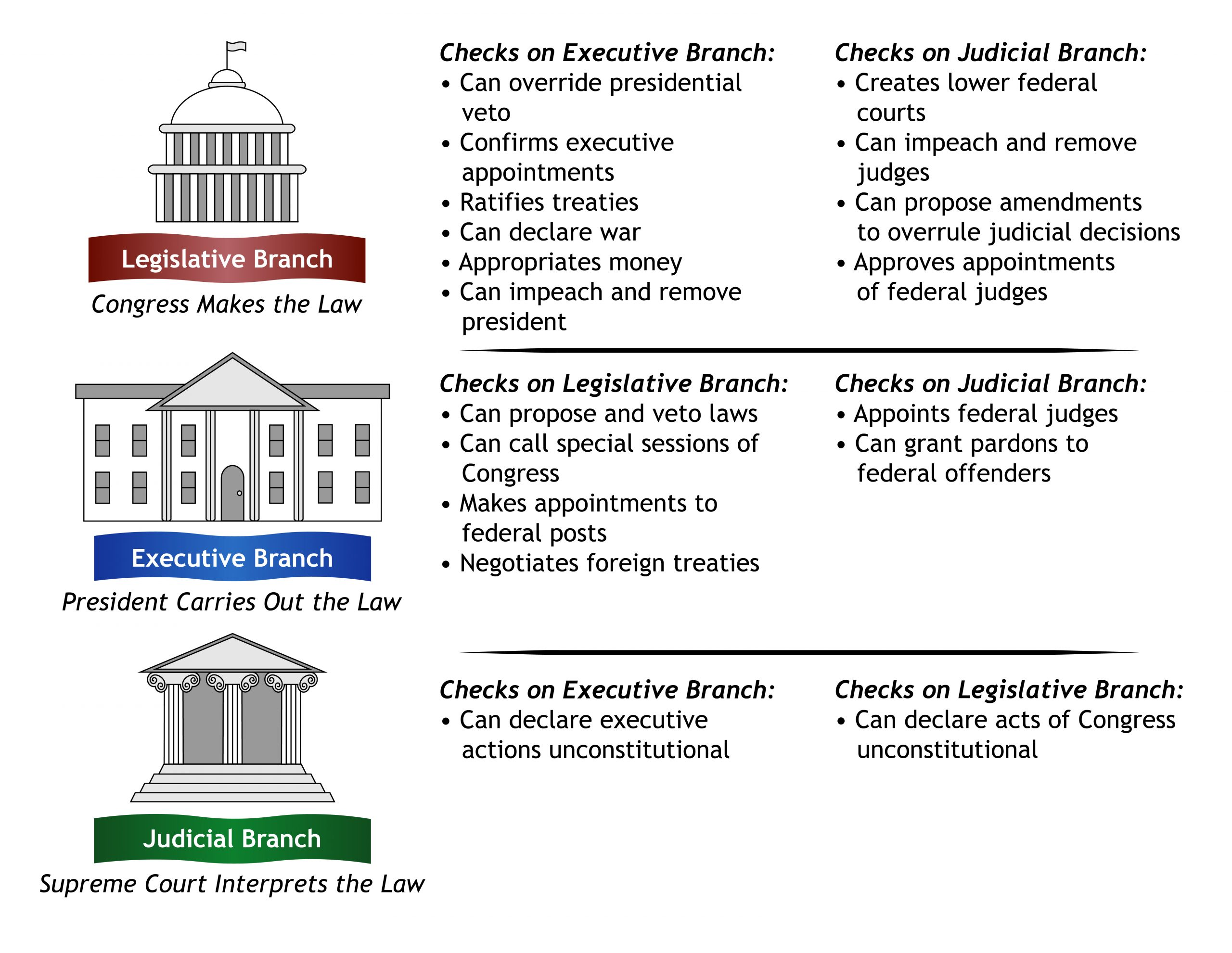 Chart showing the checks and balances of each branch of government over the other branches