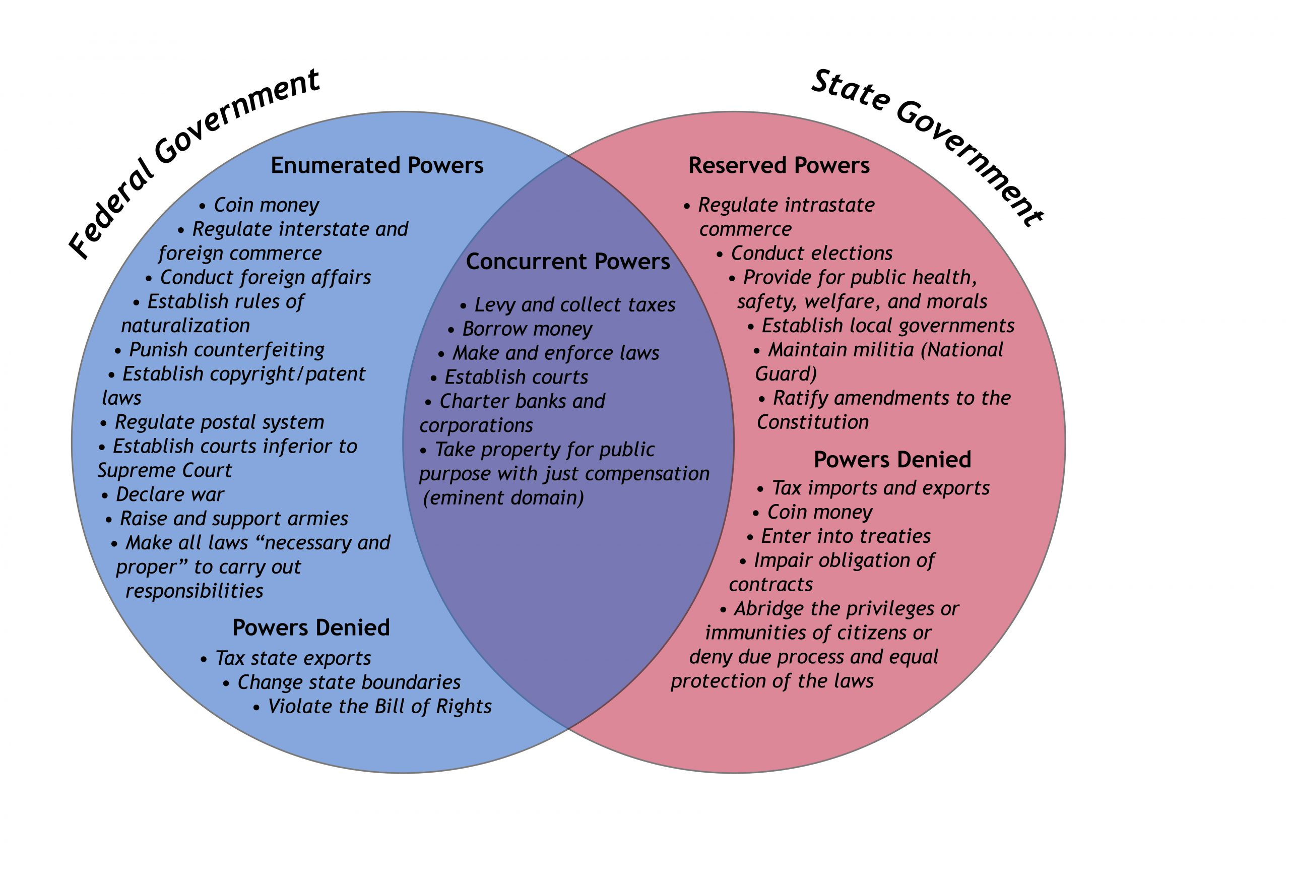 Ven Diagram showing the enumerated powers of federal government, the reserved powers of state government, and the concurrent powers of both governments