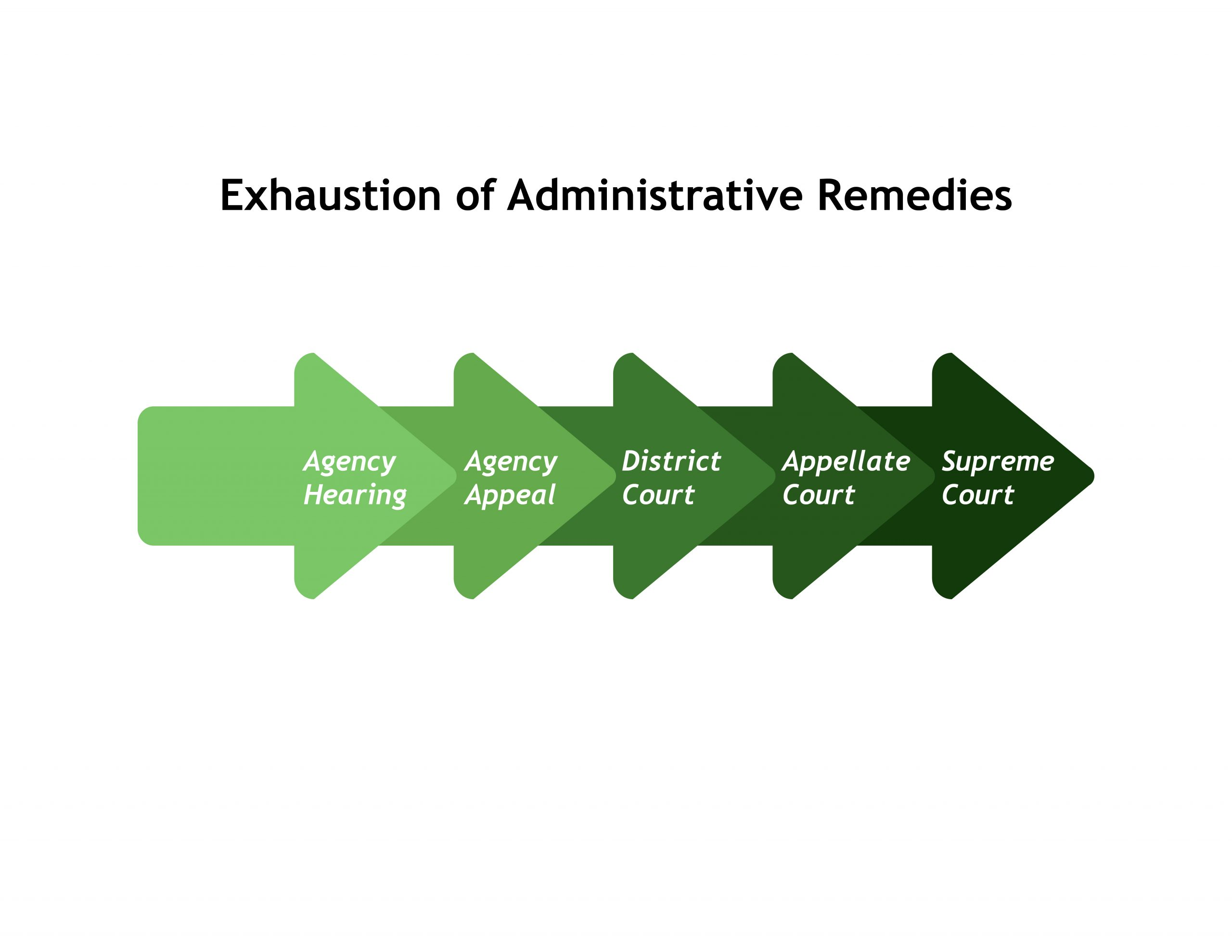 Graphic showing required steps in exhaustion of administrative remedies