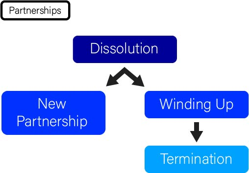 graphic showing types of partnership dissolution