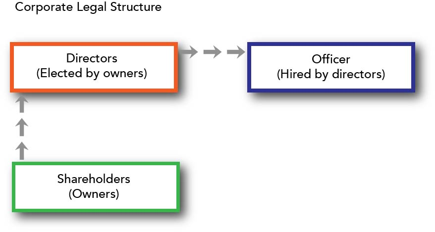 graphic showing that shareholders elect corporate directors who hire corporate officers