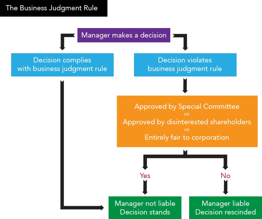 decision tree showing how the business judgment rule does not protect a manager who makes a decision that does not comply with the business judgment rule