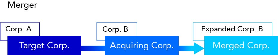 graphic showing target corporation acquired by the acquiring corporation resulting in expanded corporation after merger