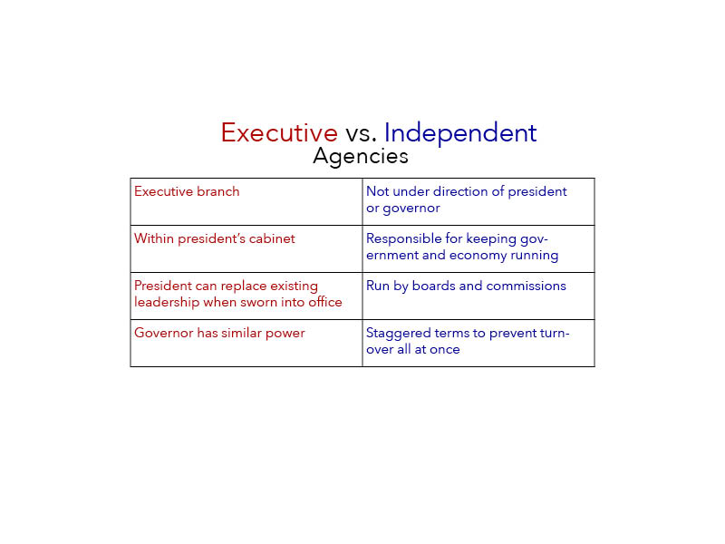 chart showing differences between executive and independent agencies