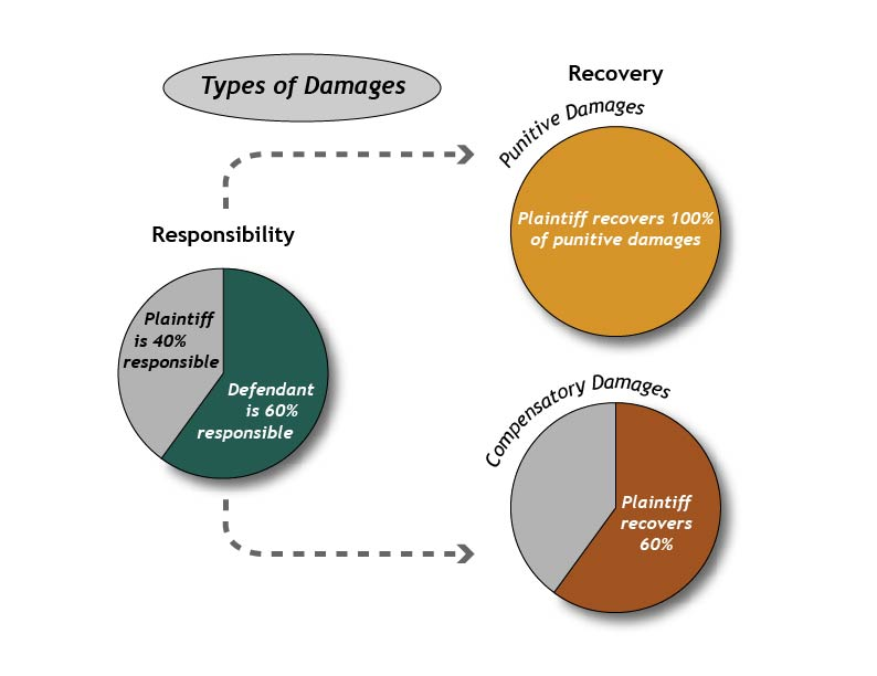 graphic showing plaintiff's recovery of punitive and compensatory damages in comparative fault system