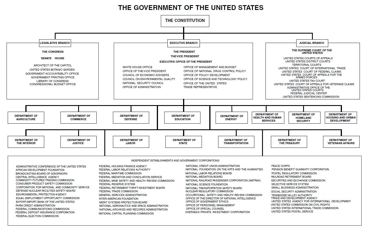 Organizational chart of the federal government showing the executive and independent agencies
