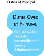 list of duties owed by principals to agents