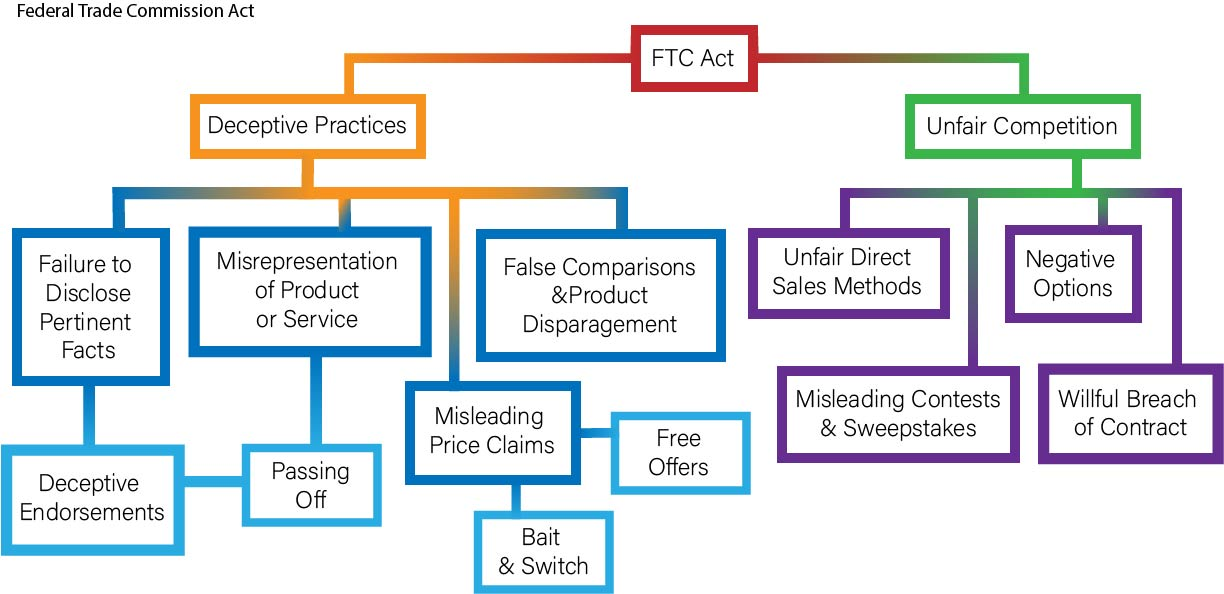 graphic showing types of acts regulated by the Federal Trade Commission Act