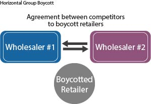graphich showing horizontal group boycott of wholesalers toward retailer