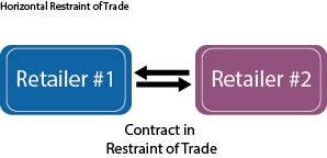 graphic showing horizontal restraint of trade