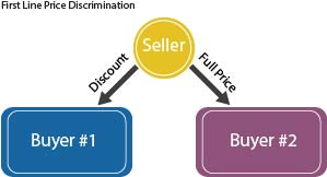 graphic showing first line price discrimination from seller to buyers