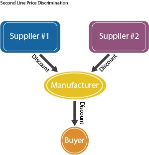 graphic showing second line price discrimination from suppliers to buyer by way of manufacturer