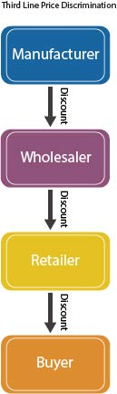 Graphic showing third line price discrimination from manufacturer to buyer by way of wholesaler and retailer
