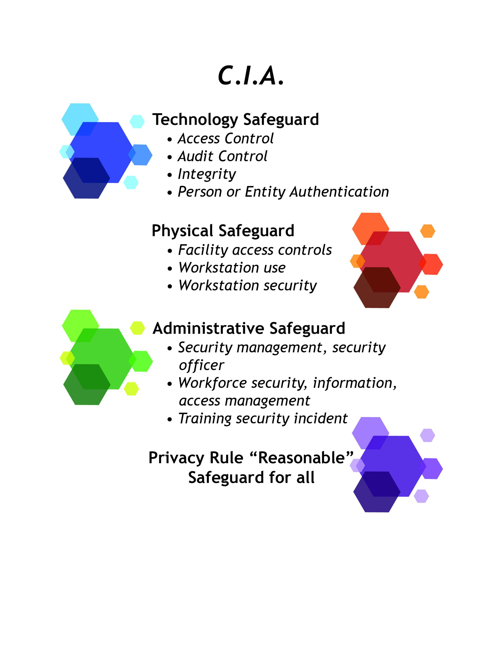 Graphic listing HIPAA CIA requirements