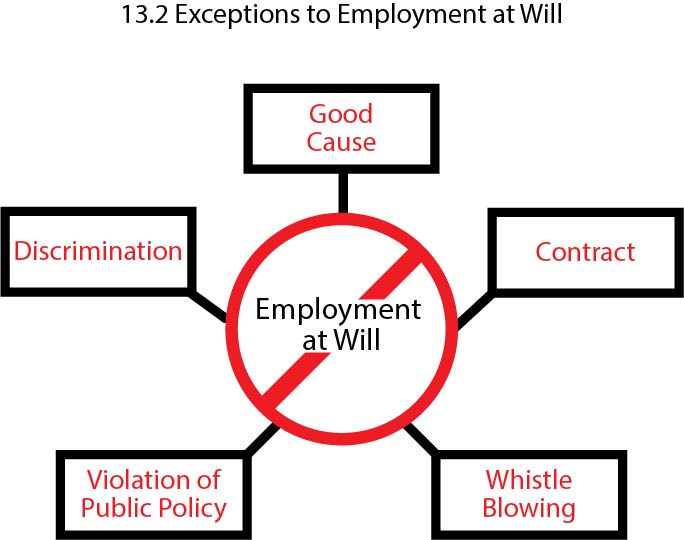 Graphic showing exceptions to at-will employment: discrimination, good cause, contract, whistle blowing and violation of public policy