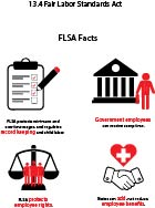 Graphic showing main areas of FLSA regulation: record keeping, employee rights, compensation time for government employees, and additional state benefits