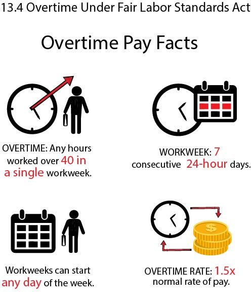 Graphic showing overtime pay under the FLSA