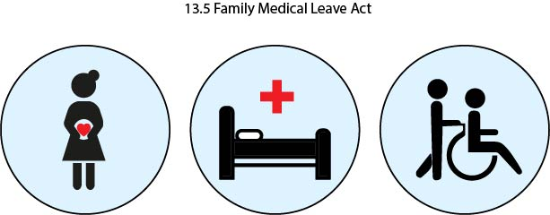 Graphic showing 3 main areas of FMLA coverage: pregnancy, illness of employee, and caretaking for family member