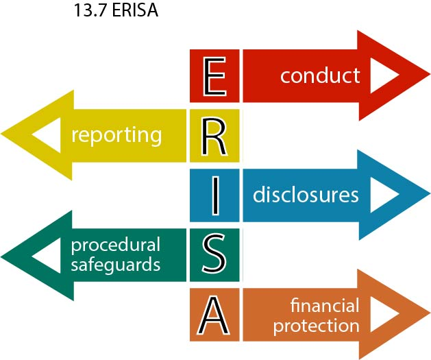 Graphic showing 5 main areas of ERISA governance: conduct, reporting, disclosures, procedural safeguards and financial protection