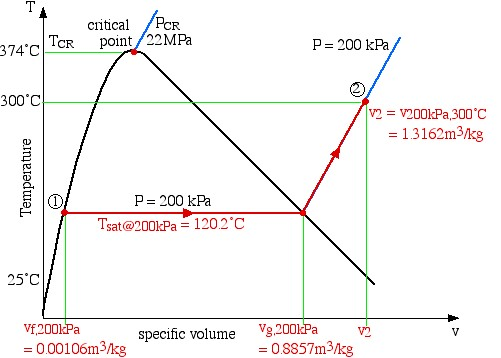 Chapter 3: Pure Substances – Thermodynamics