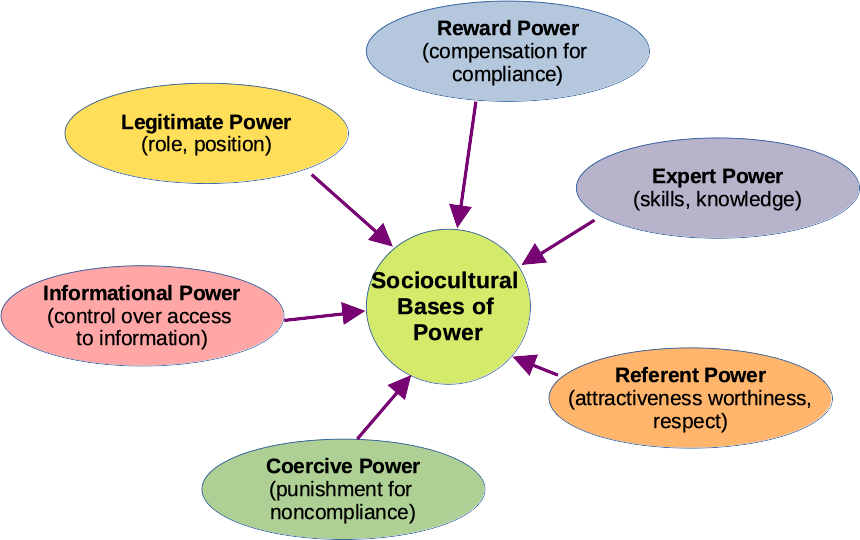 The diagram has a circle in the centre labelled sociocultural bases of power. There are six types of power feeding into this circle: (a) Reward power (based on compensation for compliance), (b) expert power (based on skills or knowledge), (c) referent power (based on attractiveness, worthiness, or respect), (d) coercive power (based on punishment for noncompliance), (e) informational power (based on control over access to information), and (f) legitimate power (based on role or position).