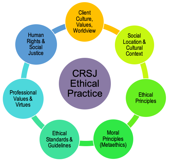 In the centre of this diagram is culturally responsive and socially just ethical practice, which is surrounded by a circle on which a number of factors are interlinked. These factors include: (a) client culture, values, and worldview; (b) social location and cultural context; (c) ethical principles; (d) moral principles or metaethics; (e) ethical standards and guidelines; (f) professional values; and (g) social justice andhuman rights