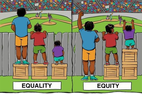 There are two side-by-side images. The first shows three people of different heights, each standing on a single box, attempting to see a ball game over a fence. The shortest person is unable to see; the tallest person has the best view. This image is labeled equality. The second image shows the same three people looking over the fence. However, the tallest person is standing on the ground, the mid-height person is standing on one box, and the shortest person is standing on two boxes. All now have the same view of the playing field. This image is labelled as equity.